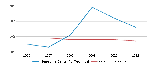 This chart display the percentage of students who is eligible for reduced lunch in Huntsville Center For Technical and the percentage of public school students who is eligible for reduced lunch in Alabama by year, with the latest 2011-12 school year data.