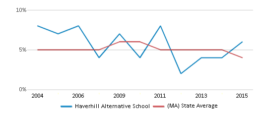 This chart display the percentage of students who is eligible for reduced lunch in Haverhill Alternative School and the percentage of public school students who is eligible for reduced lunch in Massachusetts by year, with the latest 2014-15 school year data.