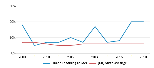 This chart display the percentage of students who is eligible for reduced lunch in Huron Learning Center and the percentage of public school students who is eligible for reduced lunch in Michigan by year, with the latest 2017-18 school year data.
