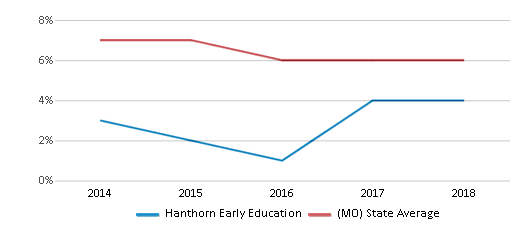 This chart display the percentage of students who is eligible for reduced lunch in Hanthorn Early Education and the percentage of public school students who is eligible for reduced lunch in Missouri by year, with the latest 2017-18 school year data.