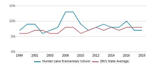 This chart display the percentage of students who is eligible for reduced lunch in Hunter Lake Elementary School and the percentage of public school students who is eligible for reduced lunch in Nevada by year, with the latest 2017-18 school year data.