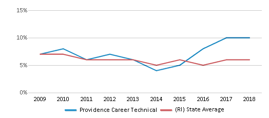 This chart display the percentage of students who is eligible for reduced lunch in Providence Career Technical and the percentage of public school students who is eligible for reduced lunch in Rhode Island by year, with the latest 2017-18 school year data.