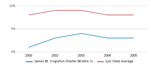 This chart display the percentage of students who is eligible for reduced lunch in James M. Singleton Charter Middle School and the percentage of public school students who is eligible for reduced lunch in Louisiana by year, with the latest 2004-05 school year data.