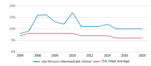 This chart display the percentage of students who is eligible for reduced lunch in Joe Wilson Intermediate School and the percentage of public school students who is eligible for reduced lunch in Texas by year, with the latest 2017-18 school year data.
