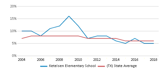This chart display the percentage of students who is eligible for reduced lunch in Ketelsen Elementary School and the percentage of public school students who is eligible for reduced lunch in Texas by year, with the latest 2017-18 school year data.