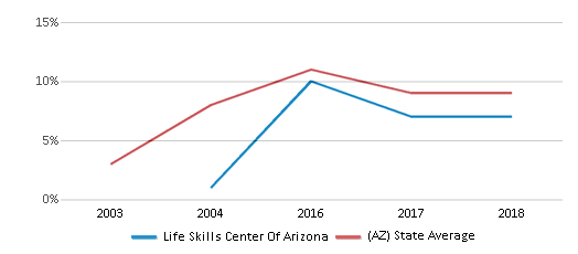 This chart display the percentage of students who is eligible for reduced lunch in Life Skills Center Of Arizona and the percentage of public school students who is eligible for reduced lunch in Arizona by year, with the latest 2017-18 school year data.