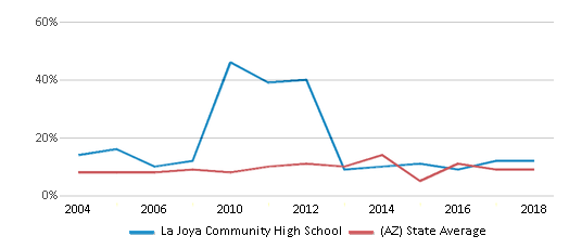 This chart display the percentage of students who is eligible for reduced lunch in La Joya Community High School and the percentage of public school students who is eligible for reduced lunch in Arizona by year, with the latest 2017-18 school year data.