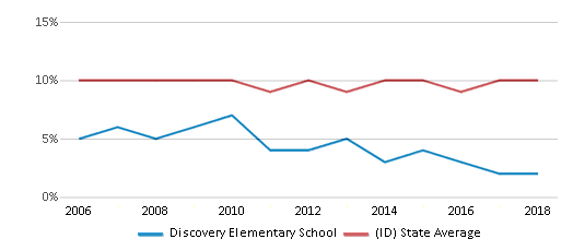 This chart display the percentage of students who is eligible for reduced lunch in Discovery Elementary School and the percentage of public school students who is eligible for reduced lunch in Idaho by year, with the latest 2017-18 school year data.