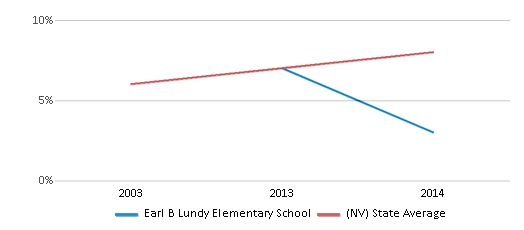 This chart display the percentage of students who is eligible for reduced lunch in Earl B Lundy Elementary School and the percentage of public school students who is eligible for reduced lunch in Nevada by year, with the latest 2013-14 school year data.