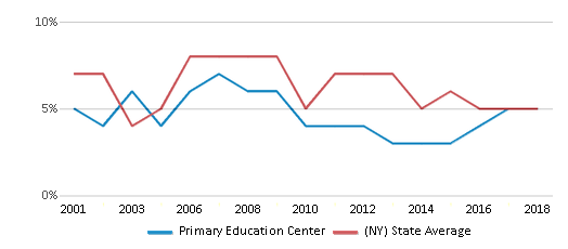 This chart display the percentage of students who is eligible for reduced lunch in Primary Education Center and the percentage of public school students who is eligible for reduced lunch in New York by year, with the latest 2017-18 school year data.