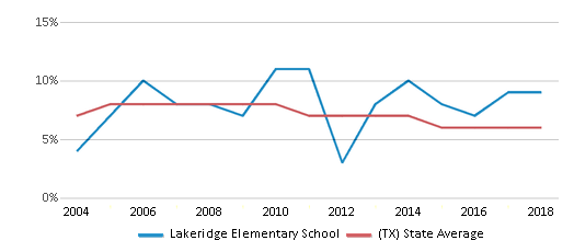 This chart display the percentage of students who is eligible for reduced lunch in Lakeridge Elementary School and the percentage of public school students who is eligible for reduced lunch in Texas by year, with the latest 2017-18 school year data.