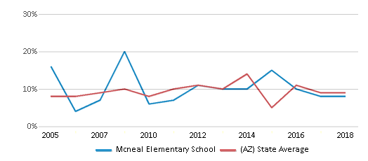 This chart display the percentage of students who is eligible for reduced lunch in Mcneal Elementary School and the percentage of public school students who is eligible for reduced lunch in Arizona by year, with the latest 2017-18 school year data.