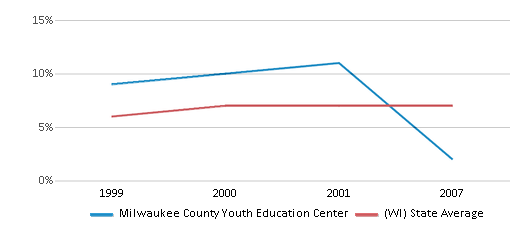 This chart display the percentage of students who is eligible for reduced lunch in Milwaukee County Youth Education Center and the percentage of public school students who is eligible for reduced lunch in Wisconsin by year, with the latest 2006-07 school year data.