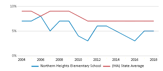 This chart display the percentage of students who is eligible for reduced lunch in Northern Heights Elementary School and the percentage of public school students who is eligible for reduced lunch in Washington by year, with the latest 2017-18 school year data.