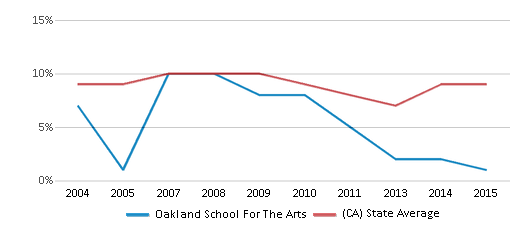 This chart display the percentage of students who is eligible for reduced lunch in Oakland School For The Arts and the percentage of public school students who is eligible for reduced lunch in California by year, with the latest 2014-15 school year data.