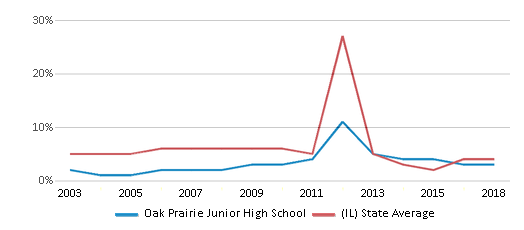 This chart display the percentage of students who is eligible for reduced lunch in Oak Prairie Junior High School and the percentage of public school students who is eligible for reduced lunch in Illinois by year, with the latest 2017-18 school year data.