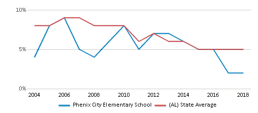 This chart display the percentage of students who is eligible for reduced lunch in Phenix City Elementary School and the percentage of public school students who is eligible for reduced lunch in Alabama by year, with the latest 2017-18 school year data.