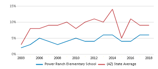 This chart display the percentage of students who is eligible for reduced lunch in Power Ranch Elementary School and the percentage of public school students who is eligible for reduced lunch in Arizona by year, with the latest 2017-18 school year data.
