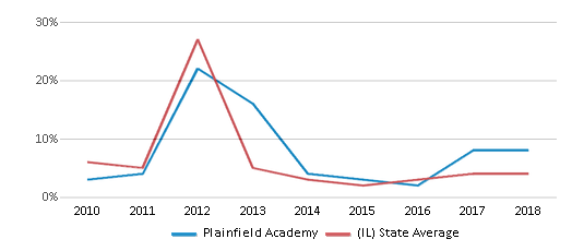 This chart display the percentage of students who is eligible for reduced lunch in Plainfield Academy and the percentage of public school students who is eligible for reduced lunch in Illinois by year, with the latest 2017-18 school year data.