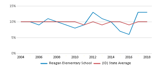 This chart display the percentage of students who is eligible for reduced lunch in Reagan Elementary School and the percentage of public school students who is eligible for reduced lunch in Idaho by year, with the latest 2017-18 school year data.