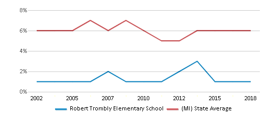 This chart display the percentage of students who is eligible for reduced lunch in Robert Trombly Elementary School and the percentage of public school students who is eligible for reduced lunch in Michigan by year, with the latest 2017-18 school year data.