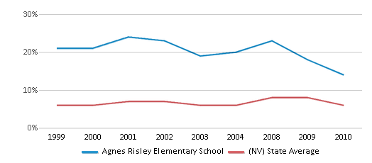 This chart display the percentage of students who is eligible for reduced lunch in Agnes Risley Elementary School and the percentage of public school students who is eligible for reduced lunch in Nevada by year, with the latest 2009-10 school year data.