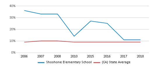 This chart display the percentage of students who is eligible for reduced lunch in Shoshone Elementary School and the percentage of public school students who is eligible for reduced lunch in California by year, with the latest 2017-18 school year data.