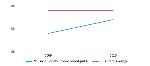This chart display the percentage of students who is eligible for reduced lunch in St. Lucie County School Board-jail Program-ese and the percentage of public school students who is eligible for reduced lunch in Florida by year, with the latest 2009-10 school year data.