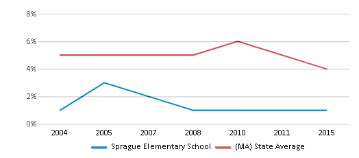This chart display the percentage of students who is eligible for reduced lunch in Sprague Elementary School and the percentage of public school students who is eligible for reduced lunch in Massachusetts by year, with the latest 2014-15 school year data.