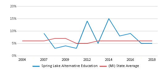 This chart display the percentage of students who is eligible for reduced lunch in Spring Lake Alternative Education and the percentage of public school students who is eligible for reduced lunch in Michigan by year, with the latest 2017-18 school year data.