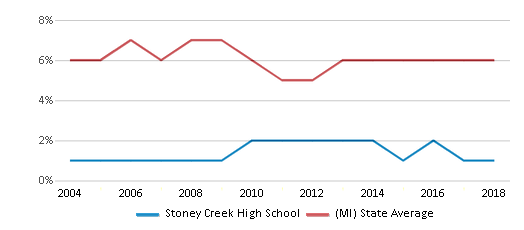 This chart display the percentage of students who is eligible for reduced lunch in Stoney Creek High School and the percentage of public school students who is eligible for reduced lunch in Michigan by year, with the latest 2017-18 school year data.