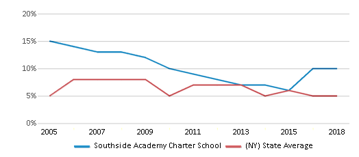 This chart display the percentage of students who is eligible for reduced lunch in Southside Academy Charter School and the percentage of public school students who is eligible for reduced lunch in New York by year, with the latest 2017-18 school year data.