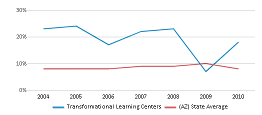 This chart display the percentage of students who is eligible for reduced lunch in Transformational Learning Centers and the percentage of public school students who is eligible for reduced lunch in Arizona by year, with the latest 2009-10 school year data.