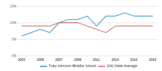 This chart display the percentage of students who is eligible for reduced lunch in Toby Johnson Middle School and the percentage of public school students who is eligible for reduced lunch in California by year, with the latest 2017-18 school year data.