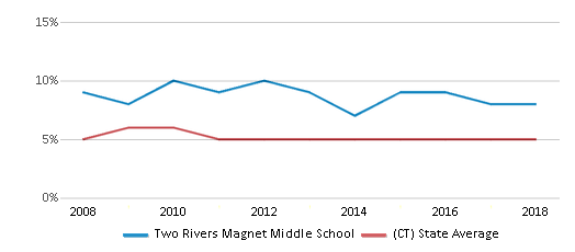 This chart display the percentage of students who is eligible for reduced lunch in Two Rivers Magnet Middle School and the percentage of public school students who is eligible for reduced lunch in Connecticut by year, with the latest 2017-18 school year data.