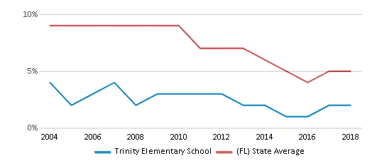 This chart display the percentage of students who is eligible for reduced lunch in Trinity Elementary School and the percentage of public school students who is eligible for reduced lunch in Florida by year, with the latest 2017-18 school year data.