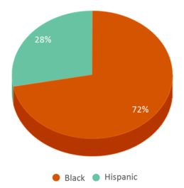 This chart display the percentage breakdown of students of all ethnic groups in Waupun Correctional Institution.