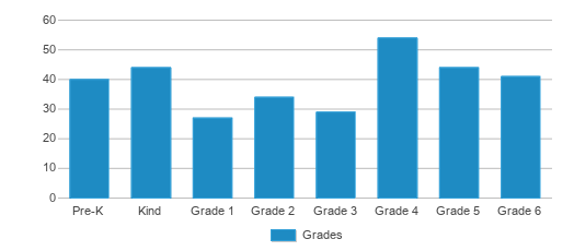 This chart display the students of Waverly Elementary School by grade.