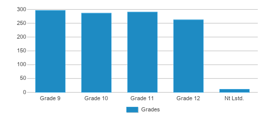 This chart display the students of Dekalb High School by grade.