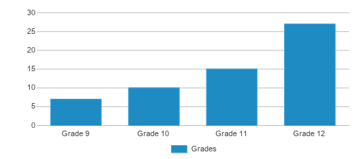 This chart display the students of Bloomington Graduation School by grade.