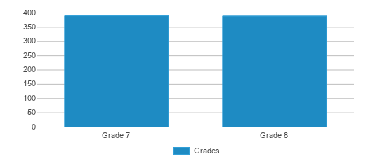 This chart display the students of Franklin Community Middle School by grade.
