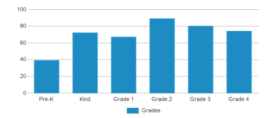 This chart display the students of Jefferson Elementary School by grade.