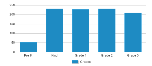 This chart display the students of Fort Belvoir Elementary School by grade.