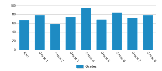 This chart display the students of Glenwood School (k-8) by grade.