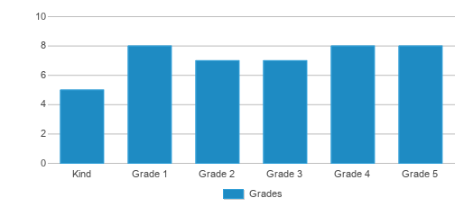 This chart display the students of Central Coast Virtual Charter School, Inc. by grade.