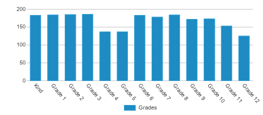 This chart display the students of Charter School For Applied Technologies by grade.