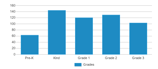 This chart display the students of Isaac Lane Technology Magnet Elementary School by grade.