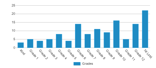 This chart display the students of Giresd Center Programs by grade.