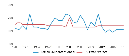 This chart display the student teacher ratio of Pierson Elementary School and the public school average student teacher ratio of Iowa by year, with the latest 2017-18 school year data.