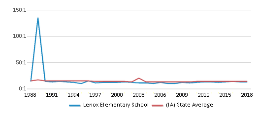 This chart display the student teacher ratio of Lenox Elementary School and the public school average student teacher ratio of Iowa by year, with the latest 2017-18 school year data.